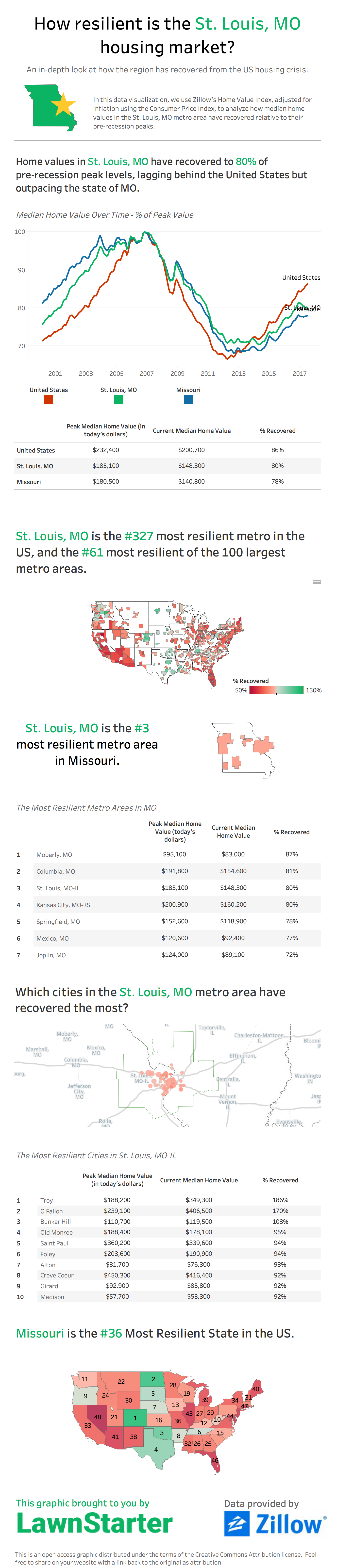How resilient is the St. Louis, MO housing market? by Lawnstarter.com