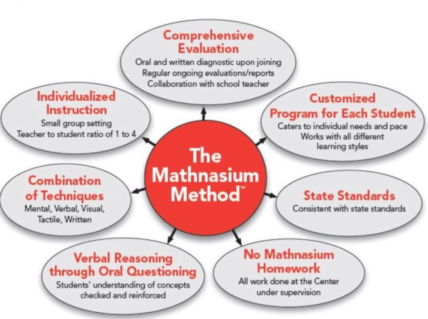 Mathnasium of Bryan Math Tutoring Method