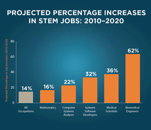http://s3.amazonaws.com/www.mathnasium.com/upload/596/images/STEM%20jobs.jpg
