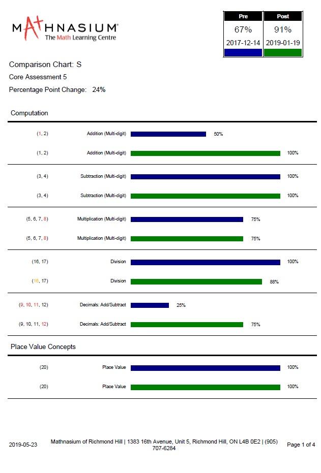 Richmond Hill Mathnasium Results and Testimonials | Mathnasium