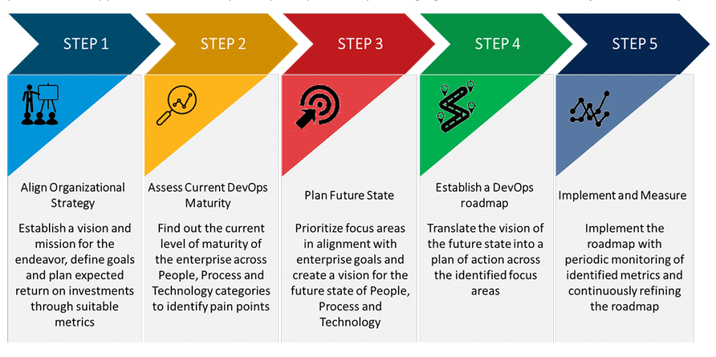 why_devops_needs_a_strategy-supportive-img-graphic