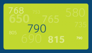 Green background with a dark blue border with illustrations of different credit scores in light green and one score of 790 in dark blue.