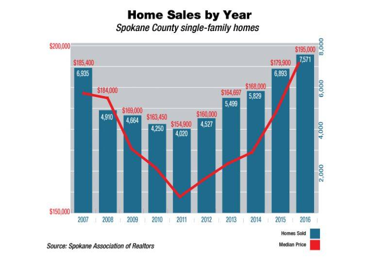 Bar graph chart showing the number of homes for sale during the year