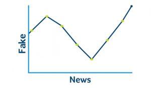 Chart of Fake News