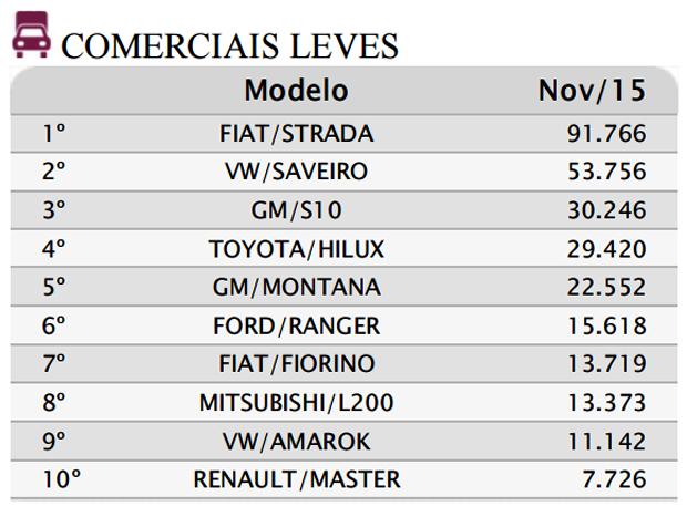 Dados da Fenabrave (acumulado 2015 até 30/11)