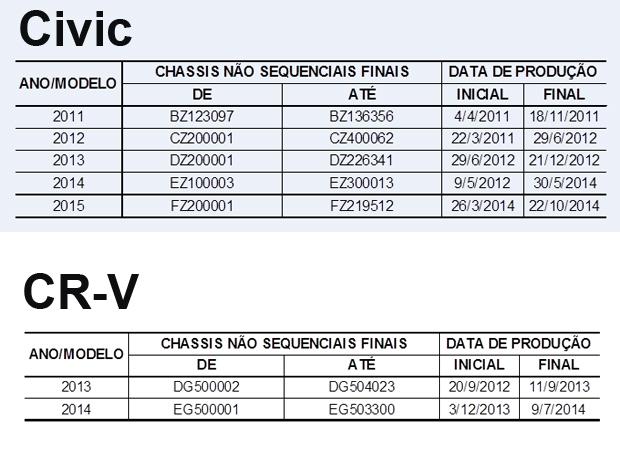 Chassis divulgados pela Honda; o CR-V (em branco) é o único importado no recall