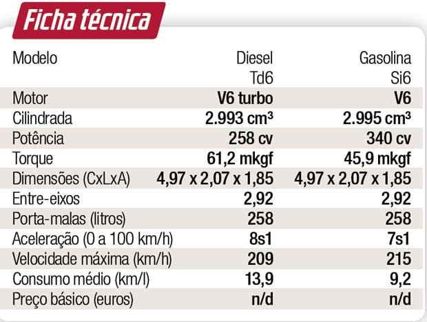Fichas técnicas dos motores turbodiesel e turbo a gasolina