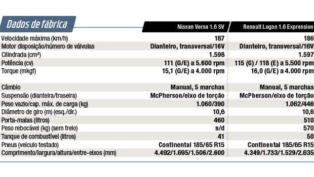 Dados de fábrica dos dois modelos