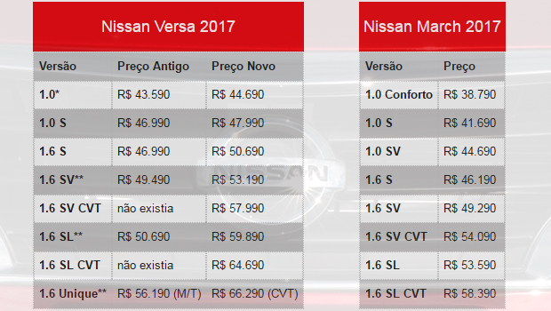 Tabela oficial de preços da Nissan. *A versão passa a se chamar Conforto **Essas versões passam a adotar o pacote Pack Plus de série