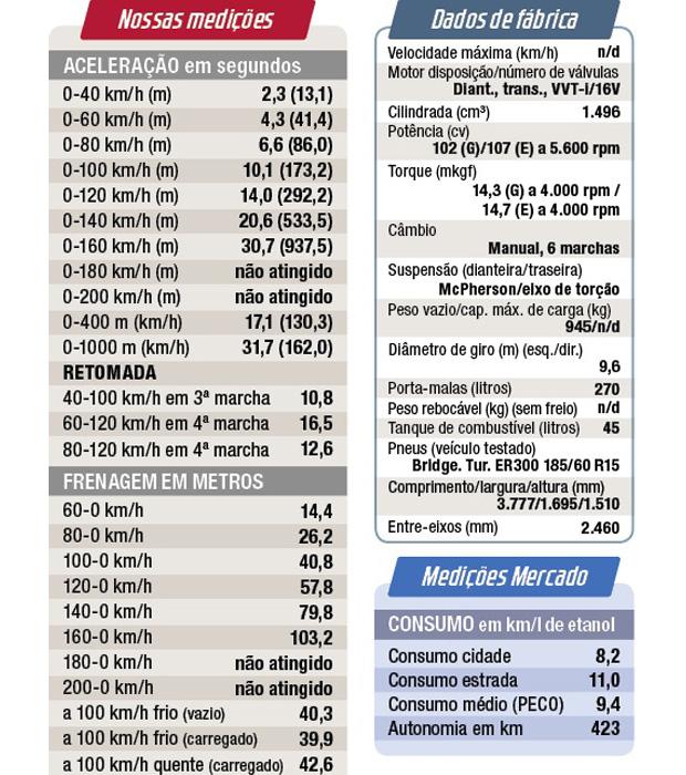 Nossas medições e dados de fábrica do Etios Hatch 1.5 XLS