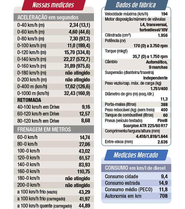 Ficha técnica e nossas medições do Compass Trailhawk diesel