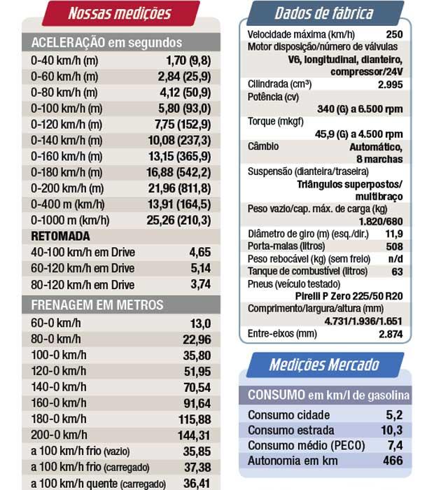 Medições realizadas no campo de provas da ZF-TRW, em Limeira (SP)