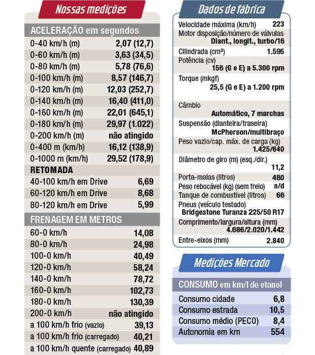 Ficha técnica e medições do Classe C 180 Avantgarde flex