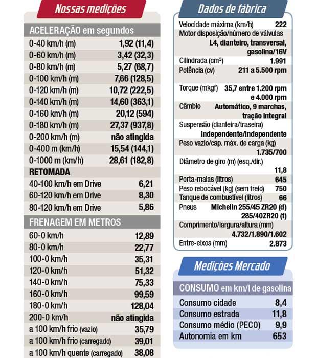 Ficha técnica e nossas medições do GLC 250 4Matic Coupé