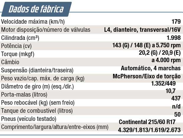 Dados de fábrica do Renault Captur 2.0 Intense