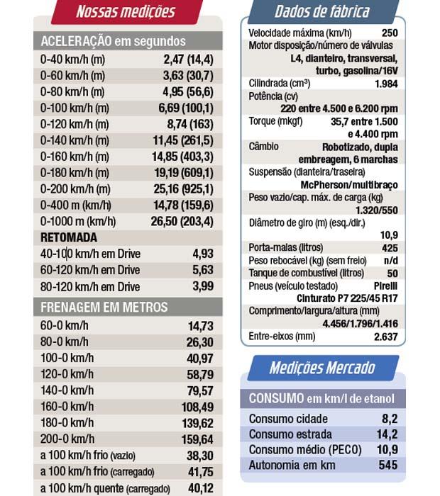 Ficha técnica e medições realizadas na pista da ZF-TRW em Limeira, SP