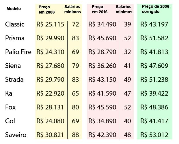 Tabela mostra evolução dos preços de nove modelos em dez anos