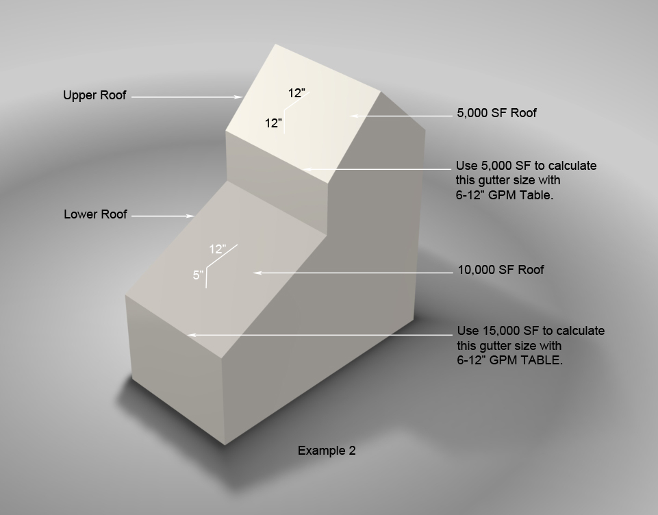 Gutter Sizing Guide - SAF - Southern Aluminum Finishing Co