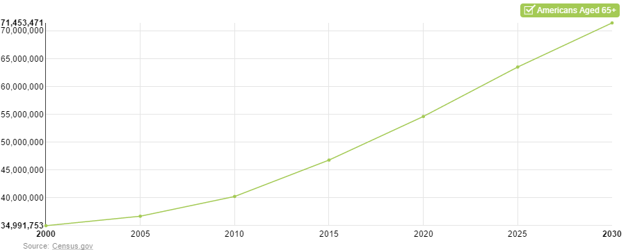 Population Of New York City 2020.The Aging Of The United States Population