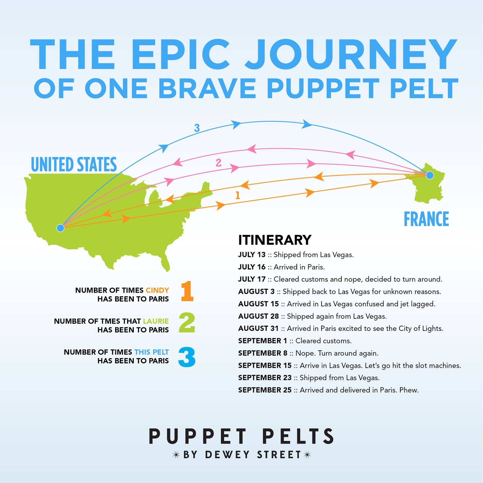 Growing To $9,000/month Selling Hard-To-Find Puppet Fabric