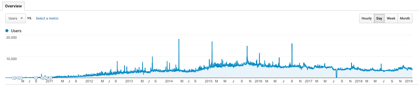 how-a-developer-grew-his-blog-to-150-000-visitors-per-month