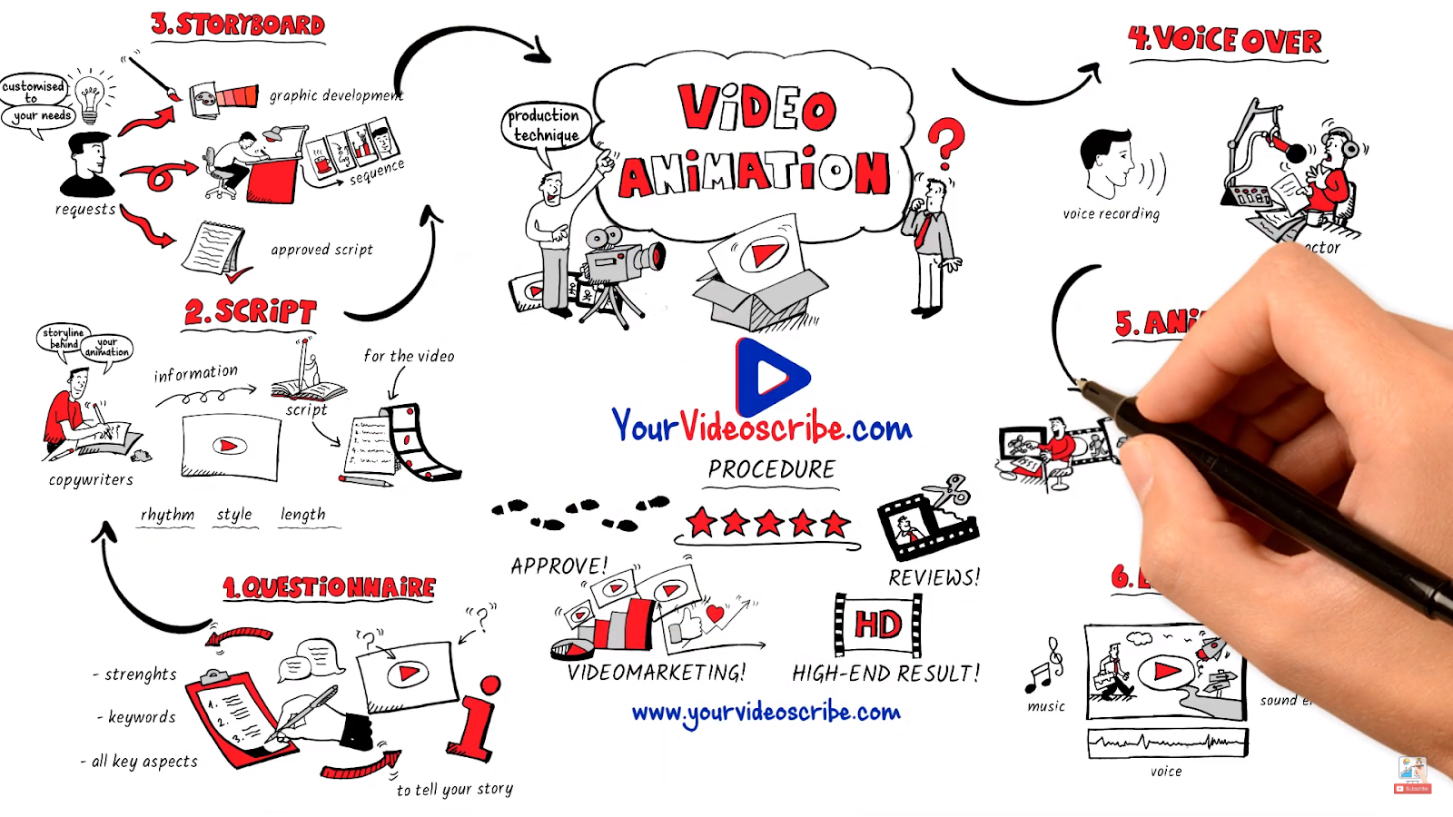 how-i-created-a-10k-month-company-that-makes-animated-explainer-videos