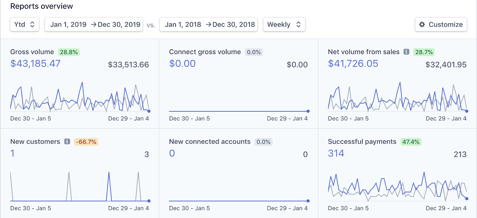 how-we-increased-a-15k-month-revenue-to-20k-over-last-year