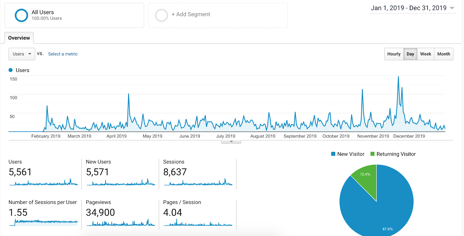 how-i-started-a-9k-month-wordpress-templates-business