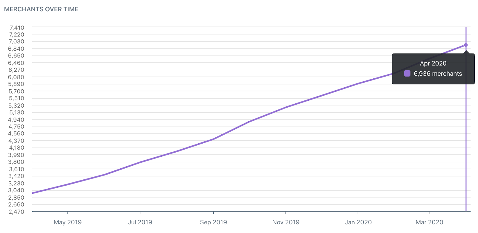how-we-bootstrapped-our-app-and-increased-revenue
