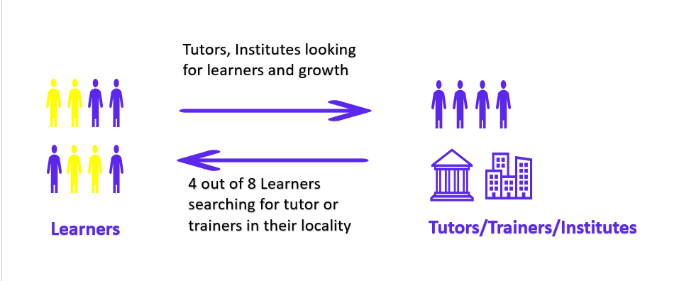 how-we-developed-and-launched-a-platform-to-find-tutors-and-online-classes