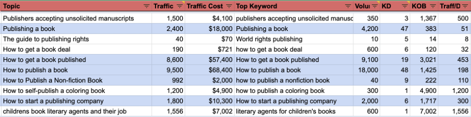 how-our-book-publishing-services-marketplace-hit-1m-month-in-gross-merchandise-value