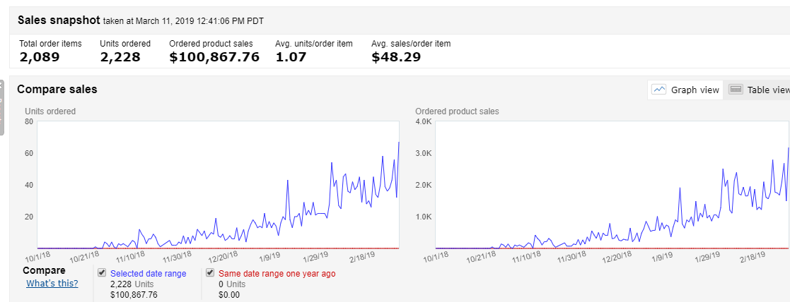 how-i-started-a-20k-month-amazon-seo-service