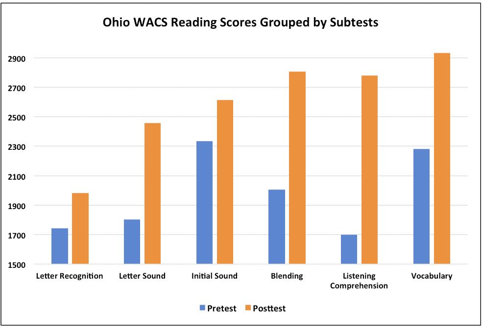 Ohio WACS scores by substrand