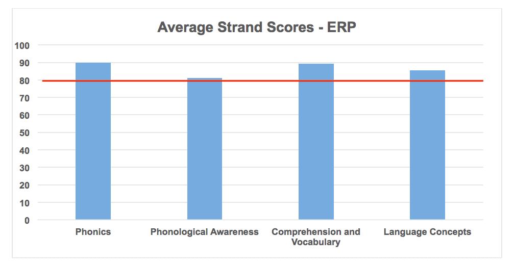 Average strand scores for ERP