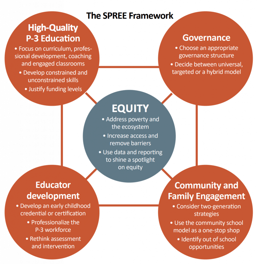 The Importance And Principle Of Equity In Early Education