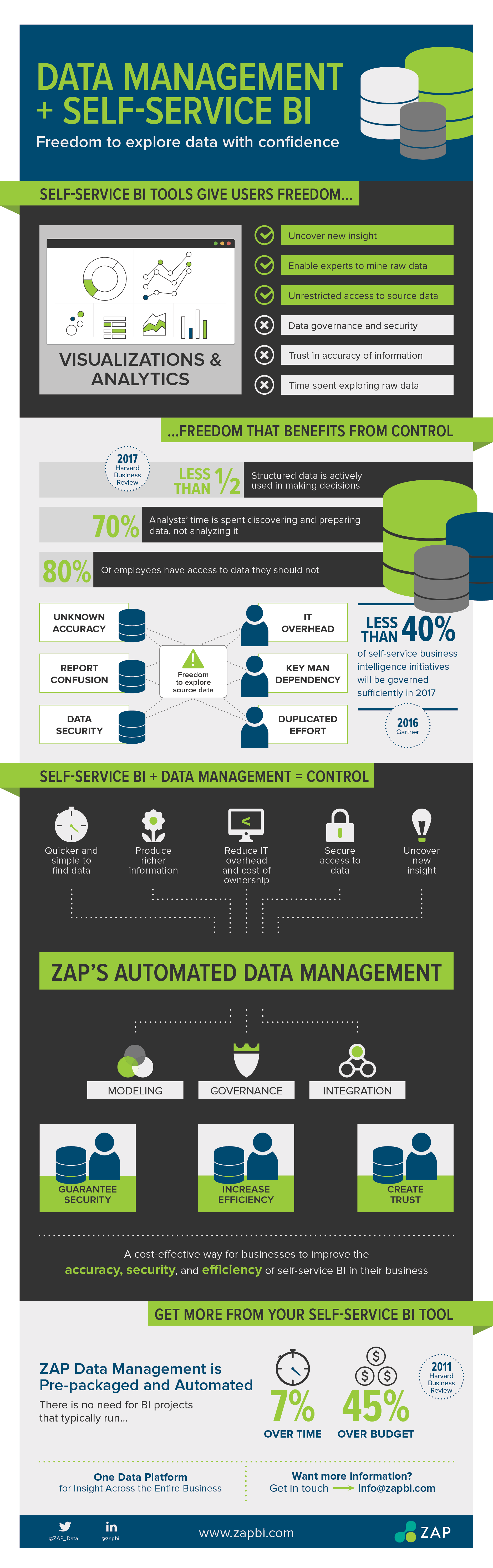 Data Management and Self-Service BI