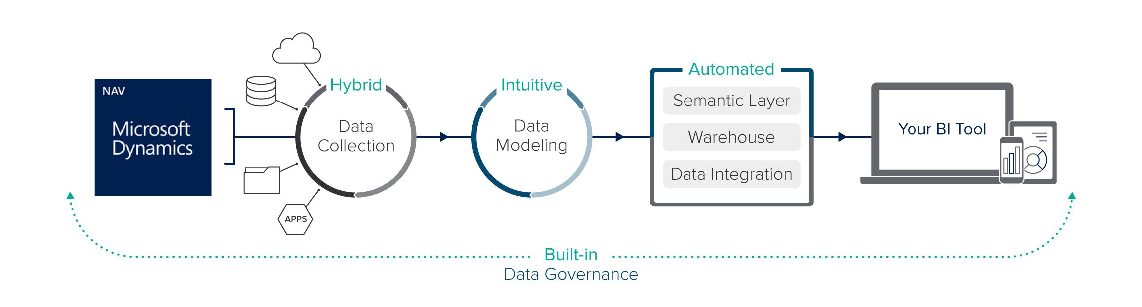 Dynamics nav data management and bi zap zap data management for microsoft dynamics nav 1betcityfo Images