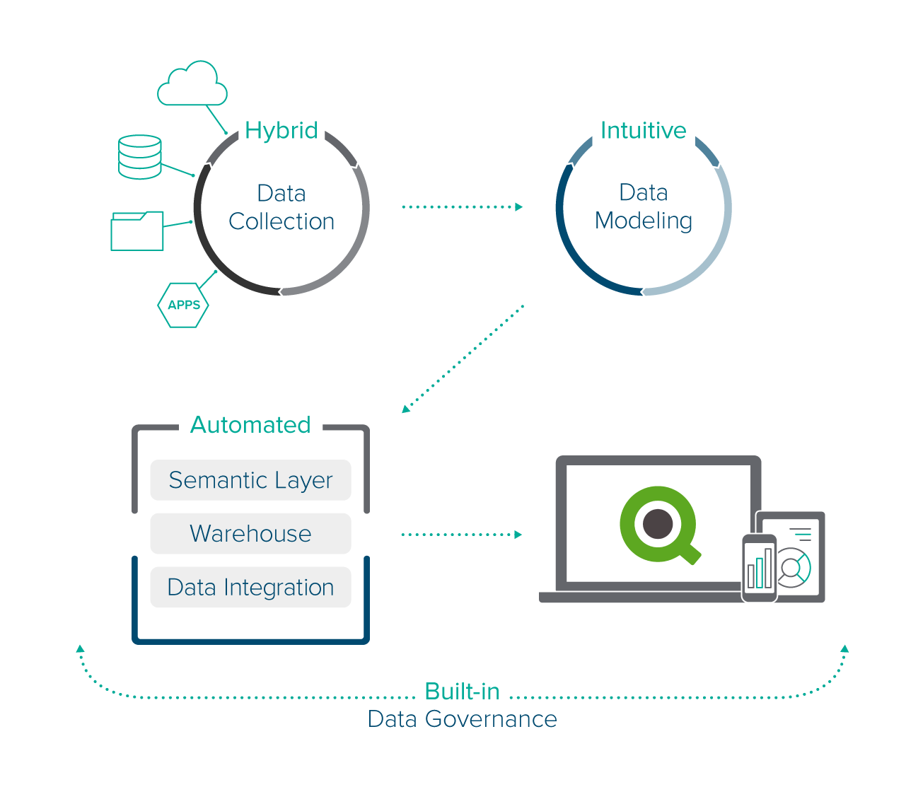 Manage and Prepare Multiple Data Sources for Qlik BI | ZAP
