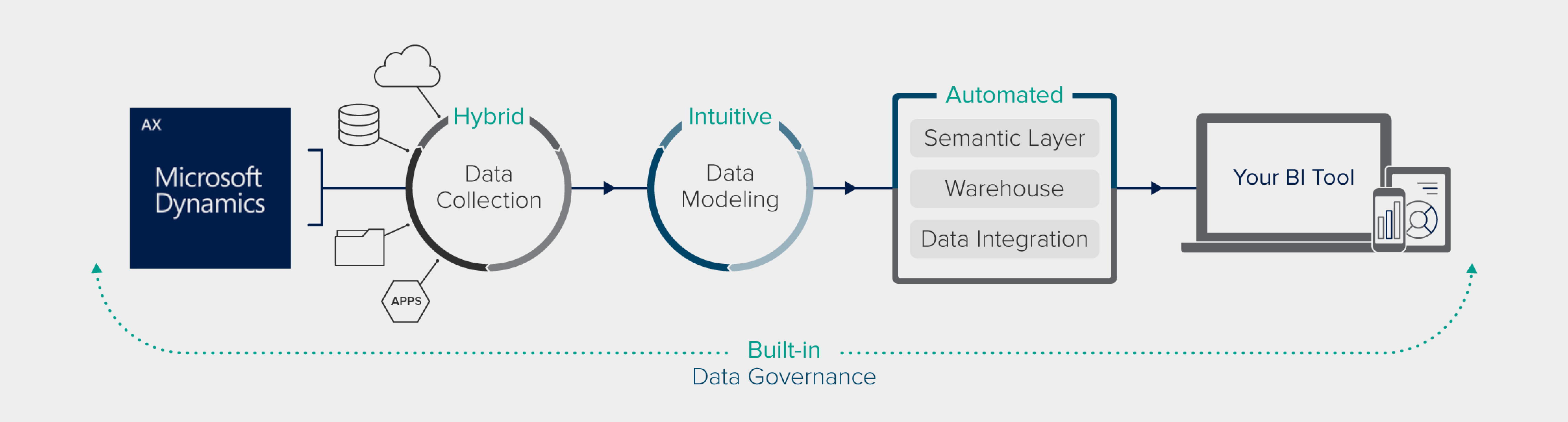 Dynamics AX Data Management and Analytics Software | ZAP
