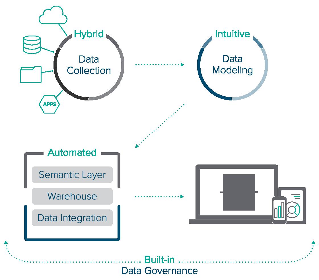 ZAP Product – Data Hub TAB – Mobile View