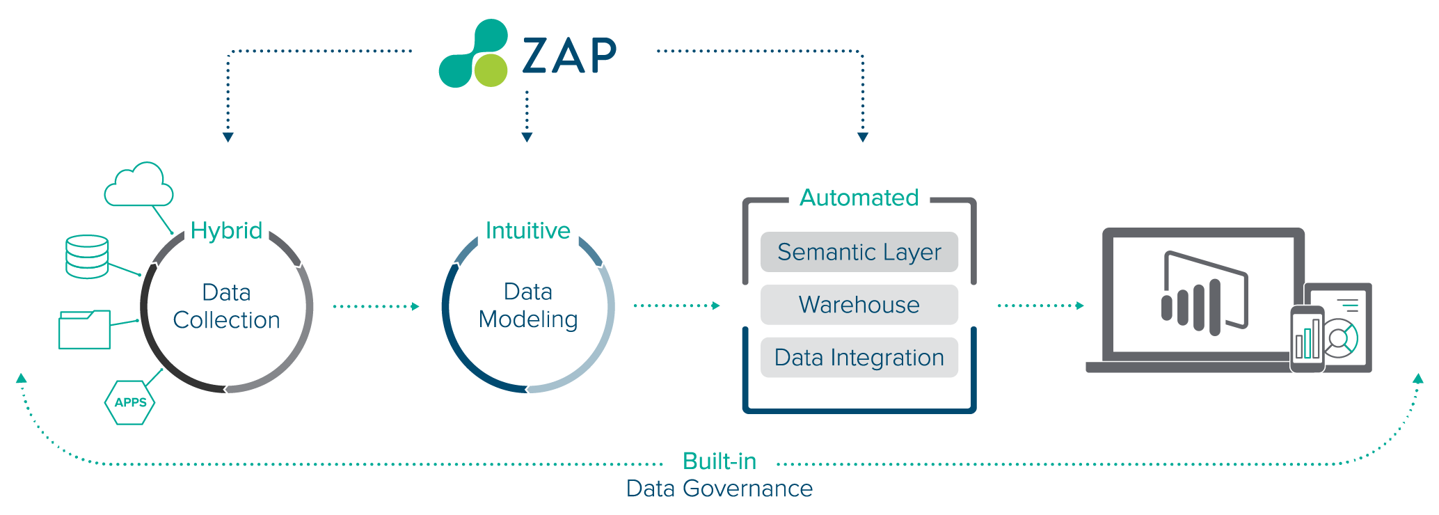 ZAP Product – Data Hub – PBI  Desktop View