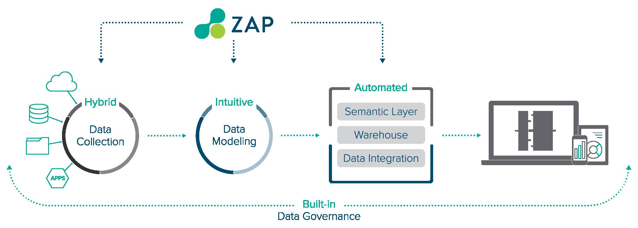 ZAP Product – Data Hub – TAB  Desktop View