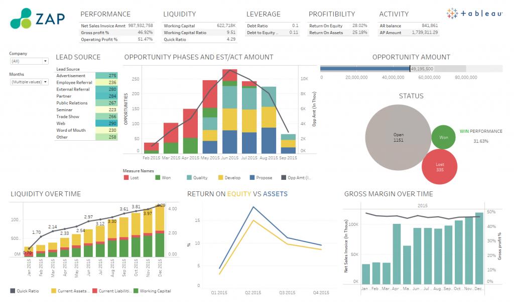 Sales-Tableau-1024x603 Sales Performance Dashboard Examples on executive summary, qlik sense, business intelligence,