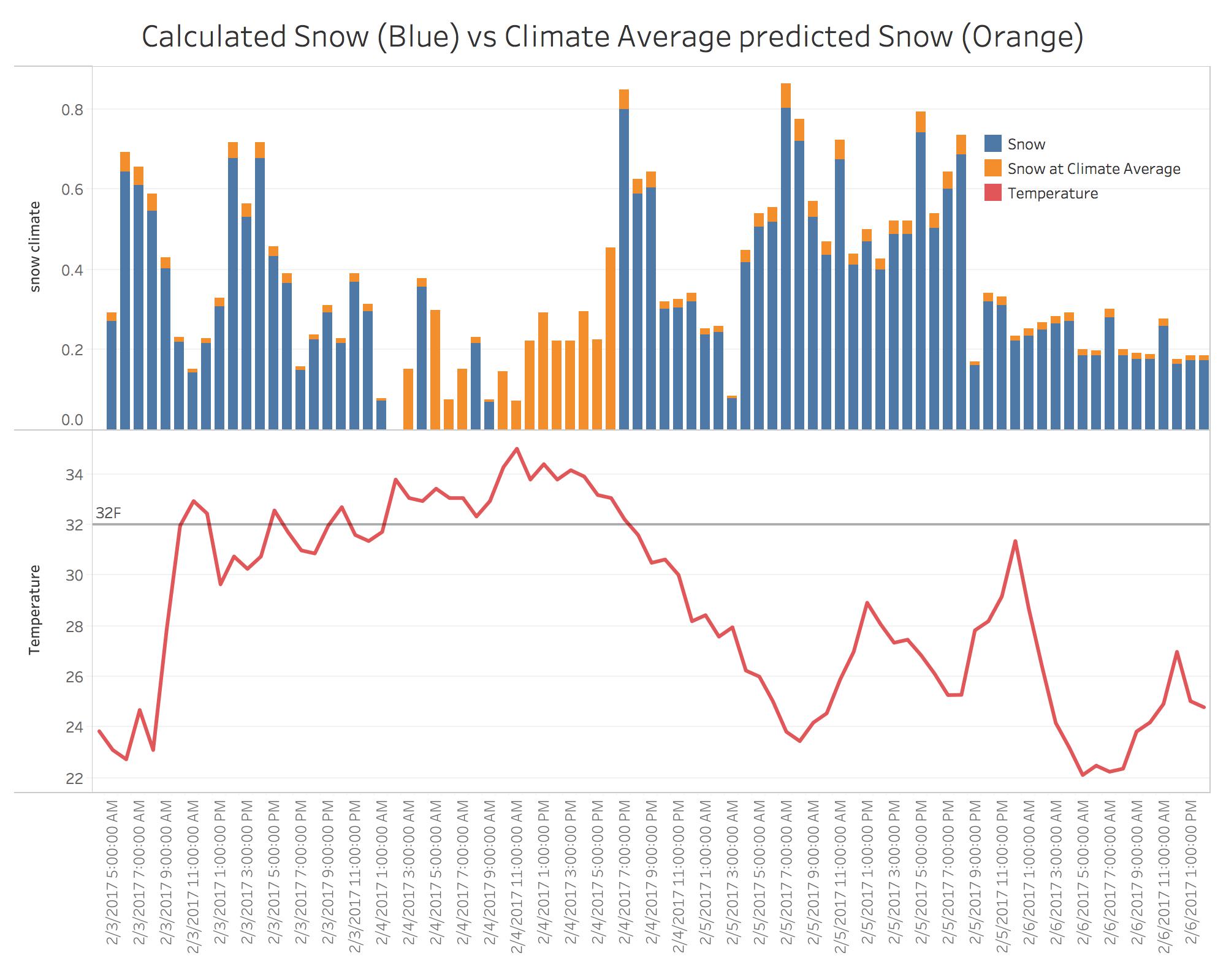 Crystal Snow vs Climate Snow