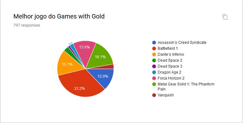 Melhor jogo do Games With Gold