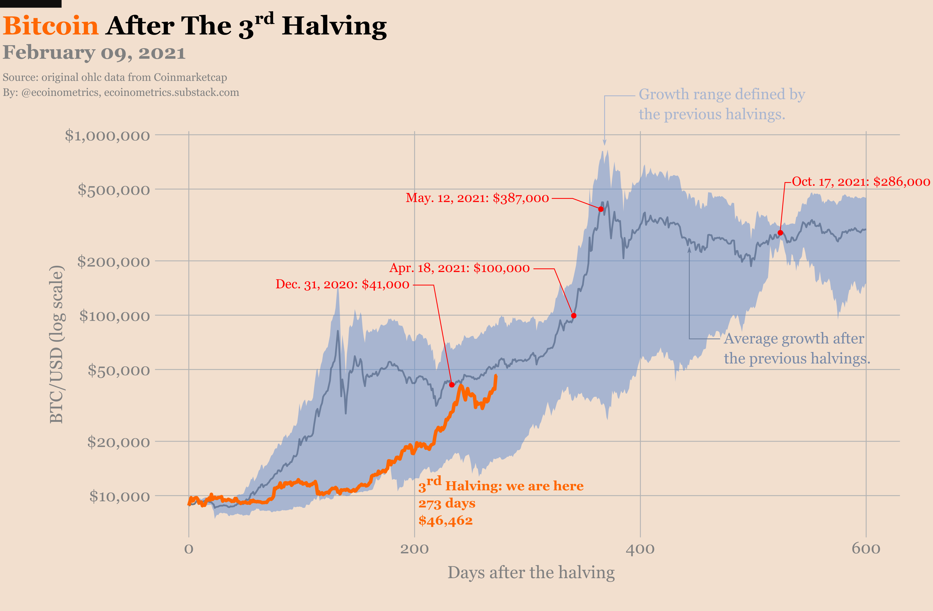 halving cycle