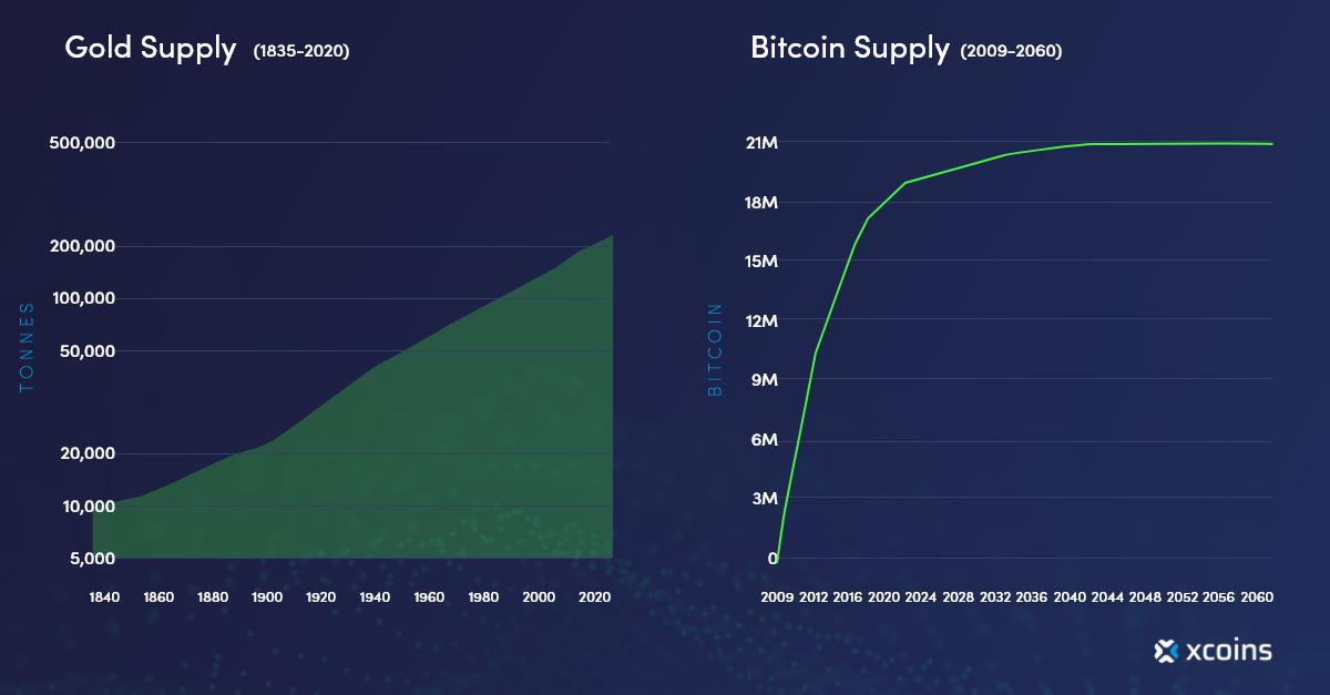 Gold supply vs bitcoin supply