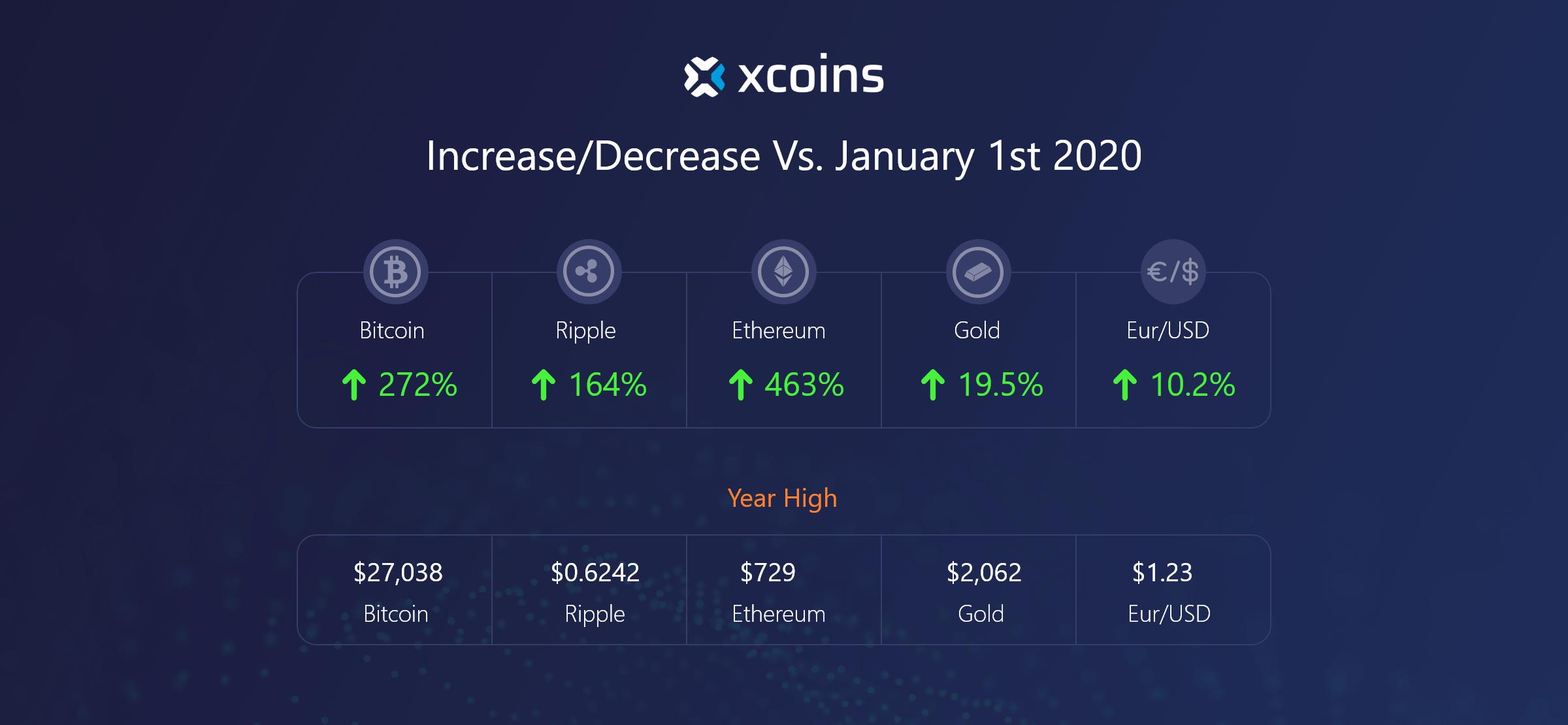 bitcoin price change 2020