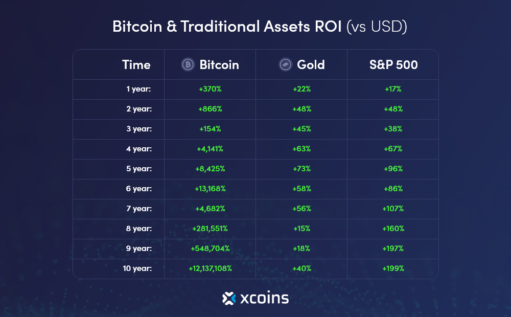 Bitcoin Traditional Assets ROI