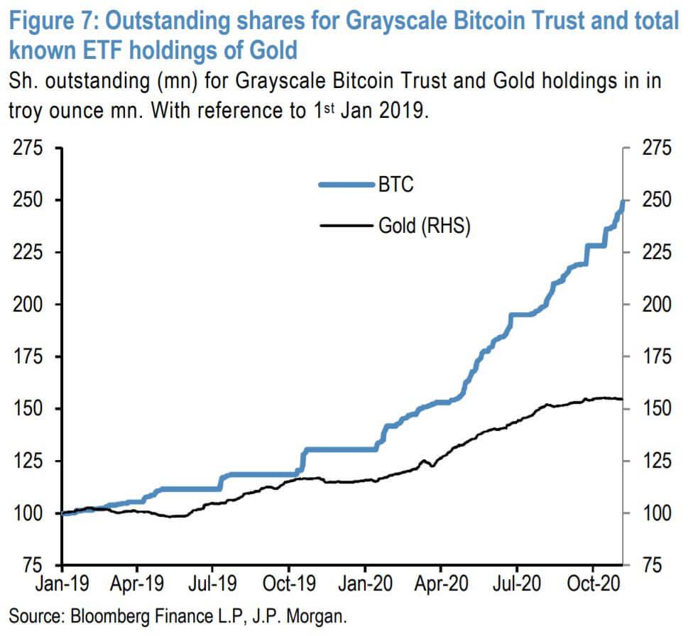 JP Morgan Graph